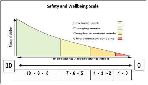 Safety and Wellbeing Scale